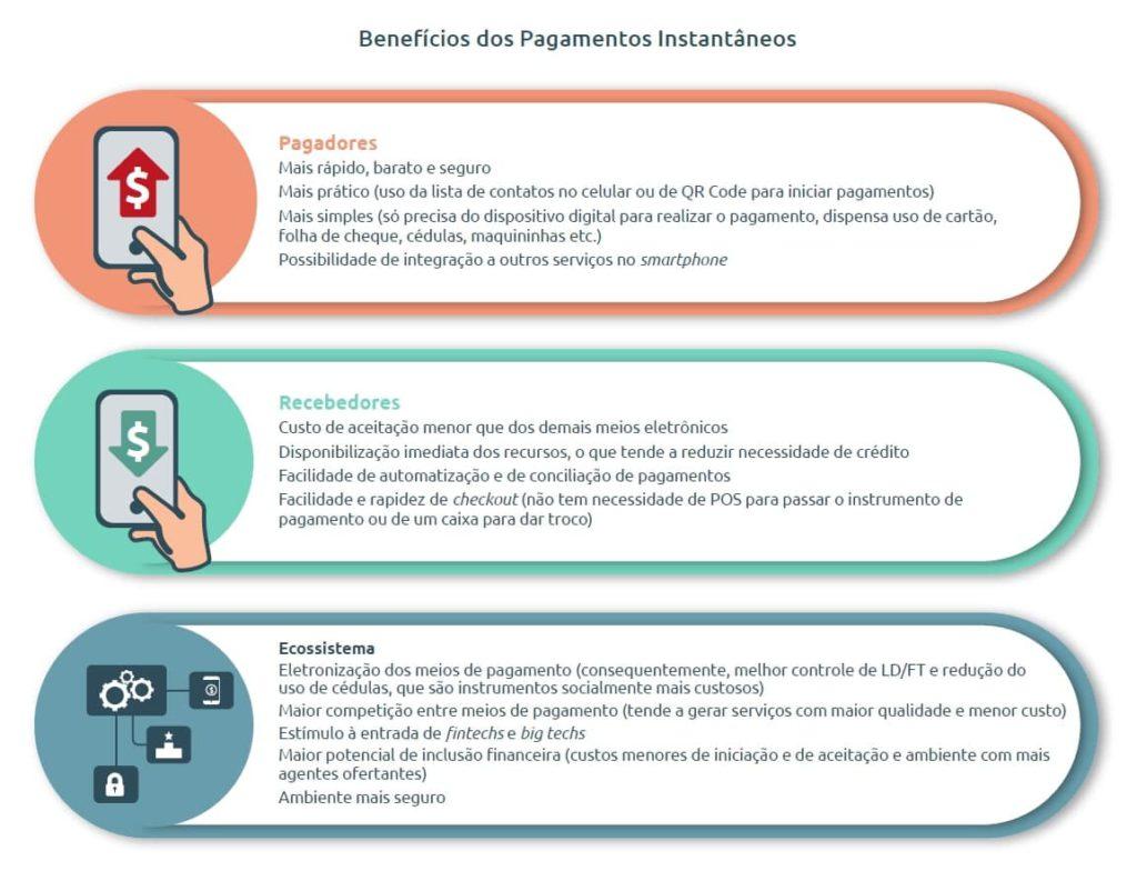 Benefícios PIX separados entre pagadores, recebedores e o ecossistema