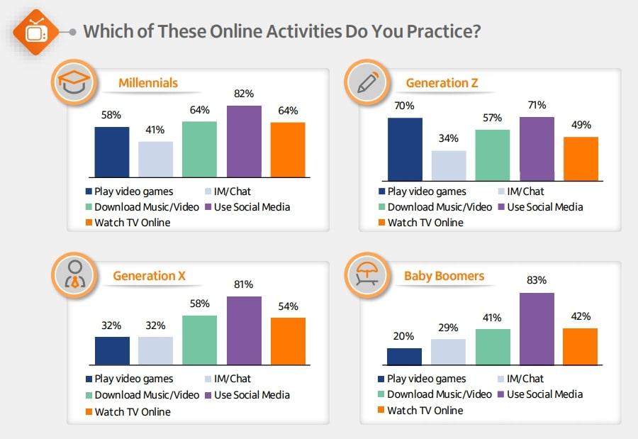 gráfico com as atividades das gerações