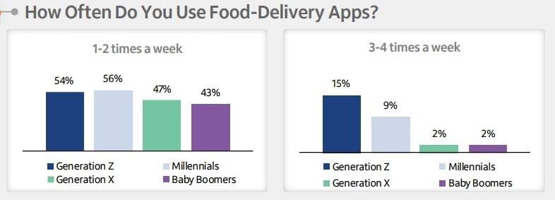 gráfico com a frequência que as gerações solicitam delivery