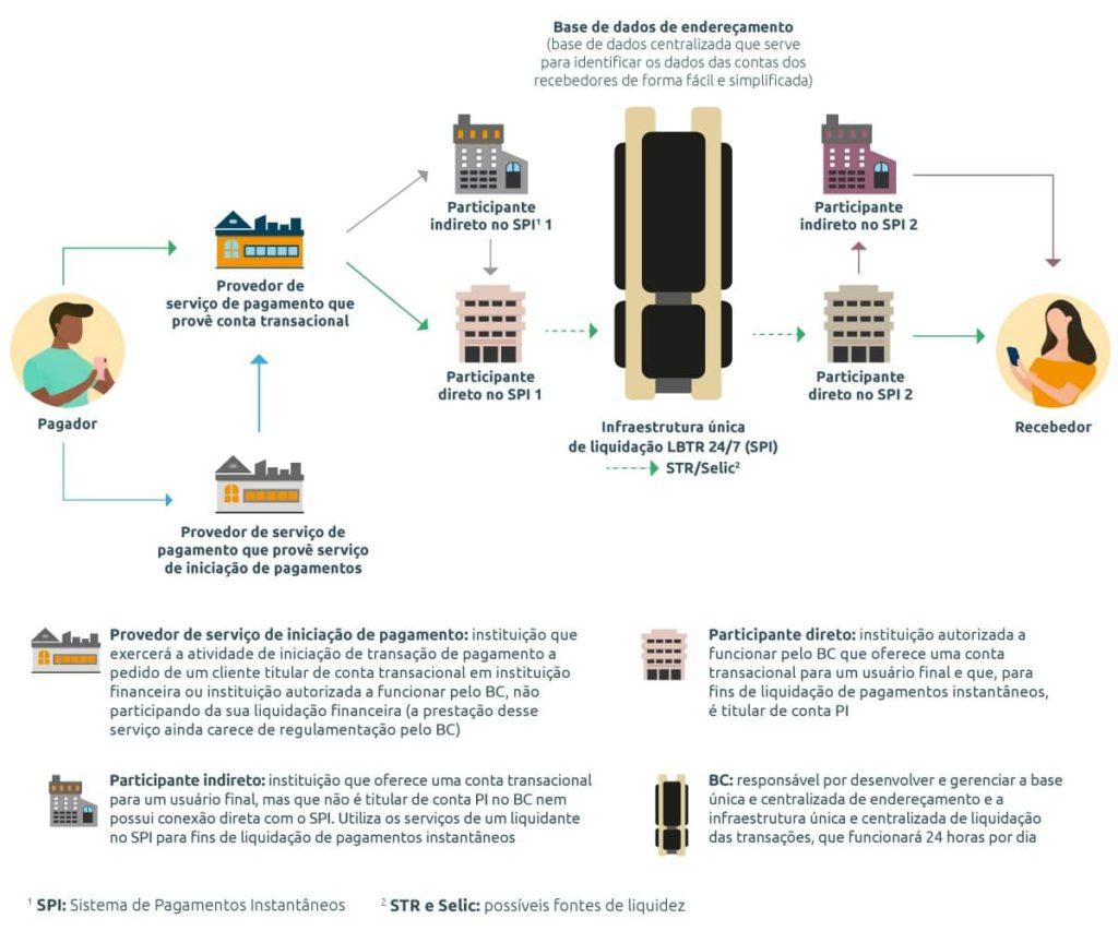 Infográfico que explica o fluxo de funcionamento do PIX, desde a conta do pagador até o recebedor.