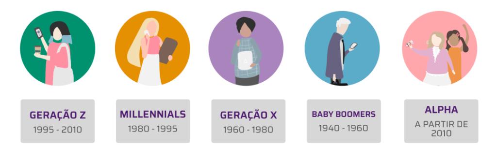 infográfico com os anos de nascimento das gerações
