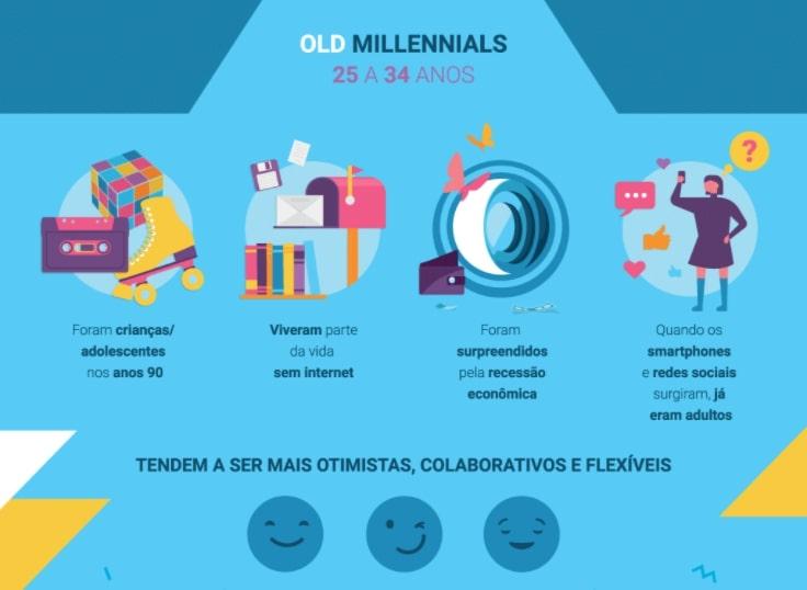 infográfico com as principais características dos millennials mais velhos