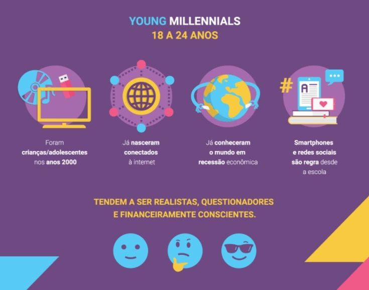 infográfico com as principais características dos millennials jovens