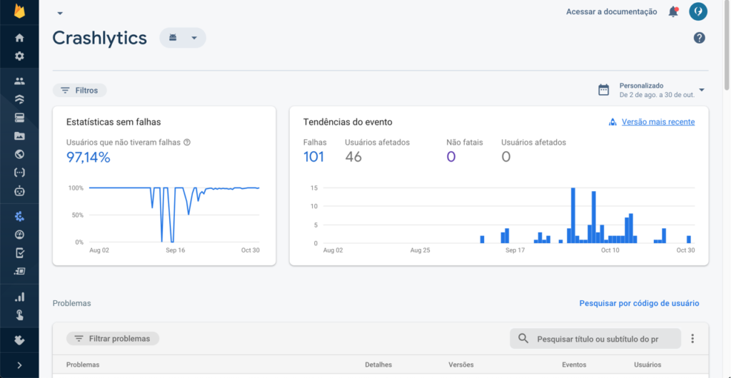 captura de tela do dashboard do Firebase Crashlytics