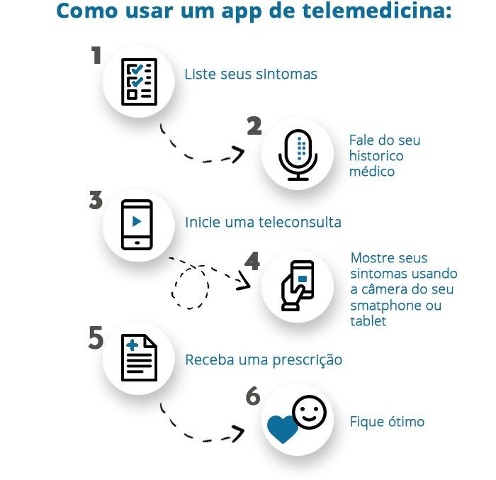 Fluxo de funcionamento de um app de telemedicina em 6 passos: liste seus sintomas, fale do seu histórico médico, inicie uma teleconsulta, mostre seus sintomas com a câmera do celular, receba uma prescrição e fique ótimo