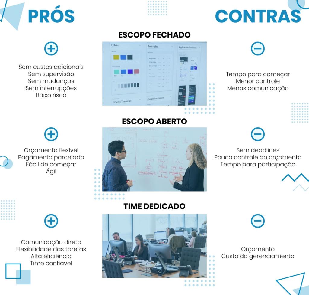 Comparativo com vantagens e desvantagens de cada modelo de contrato de desenvolvimento